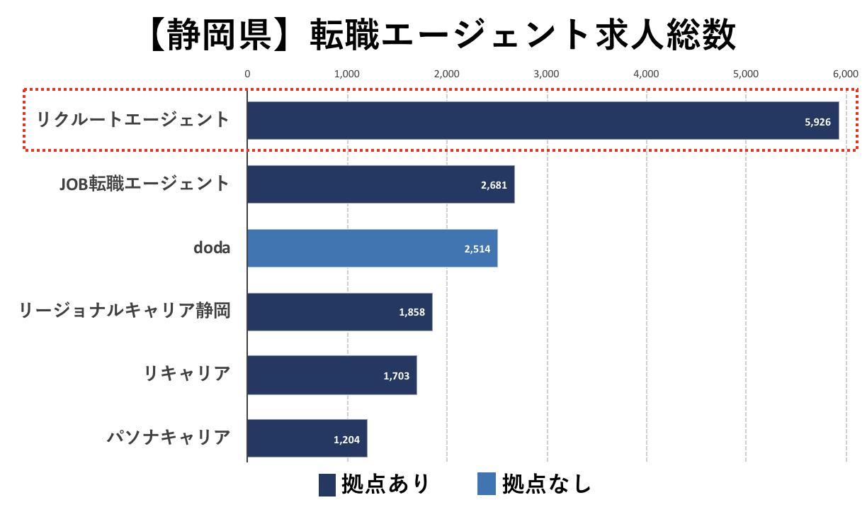 静岡の転職エージェントの求人総数