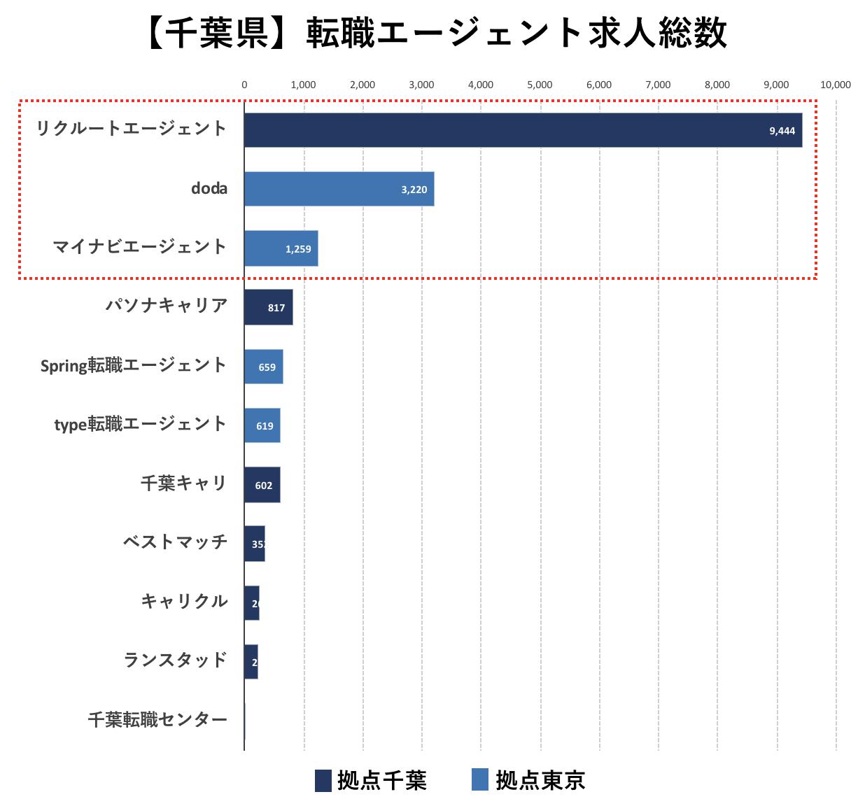 千葉の転職エージェントの求人数の比較