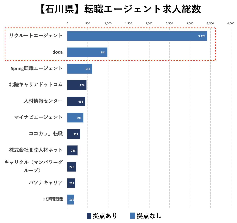 石川県の転職エージェントの求人数の比較