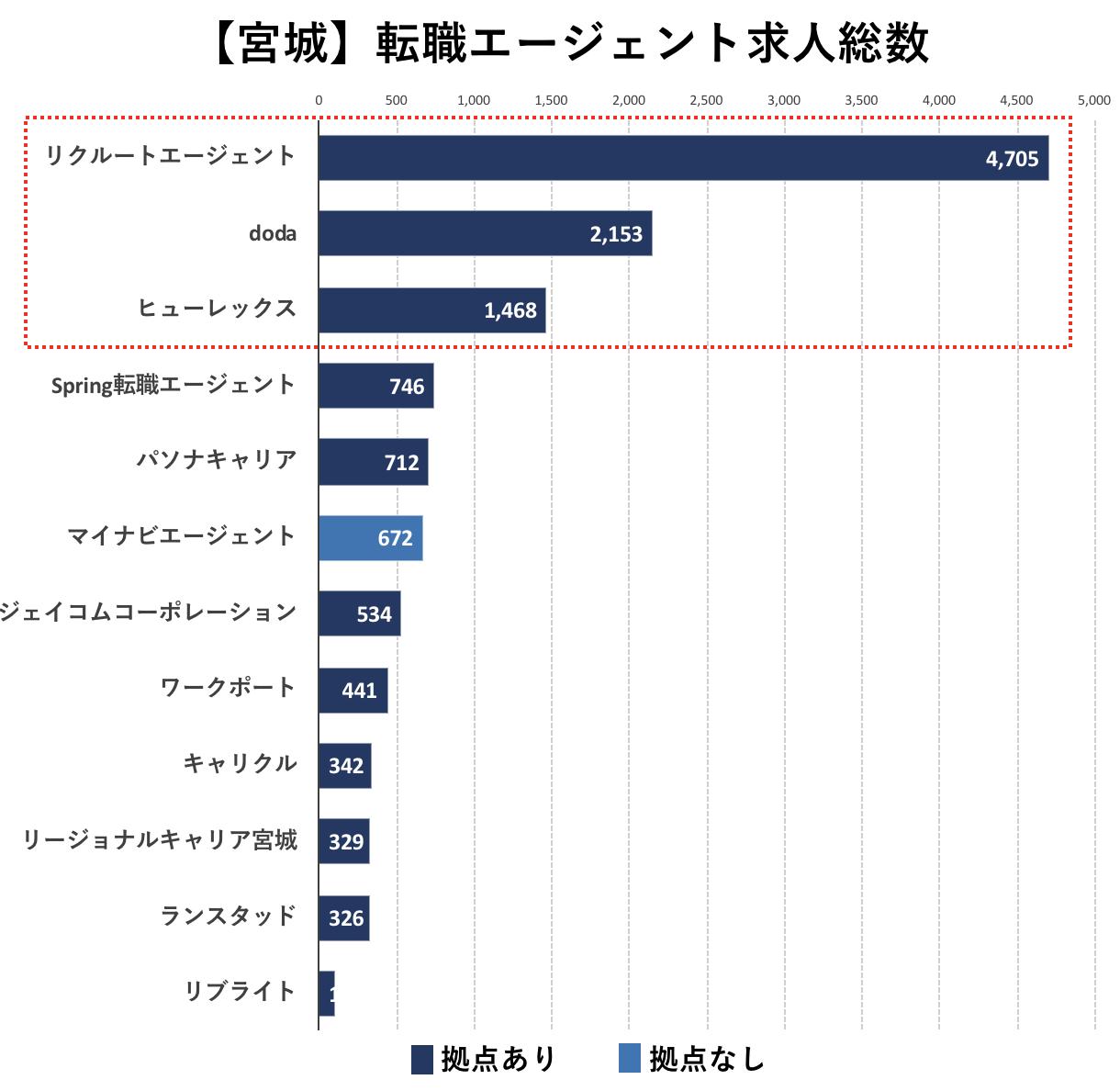宮城の転職エージェントの求人数の比較