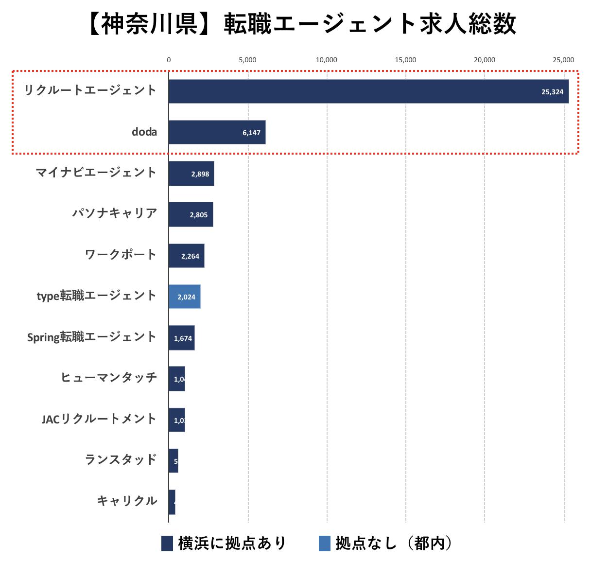 神奈川の転職エージェントの求人数の比較