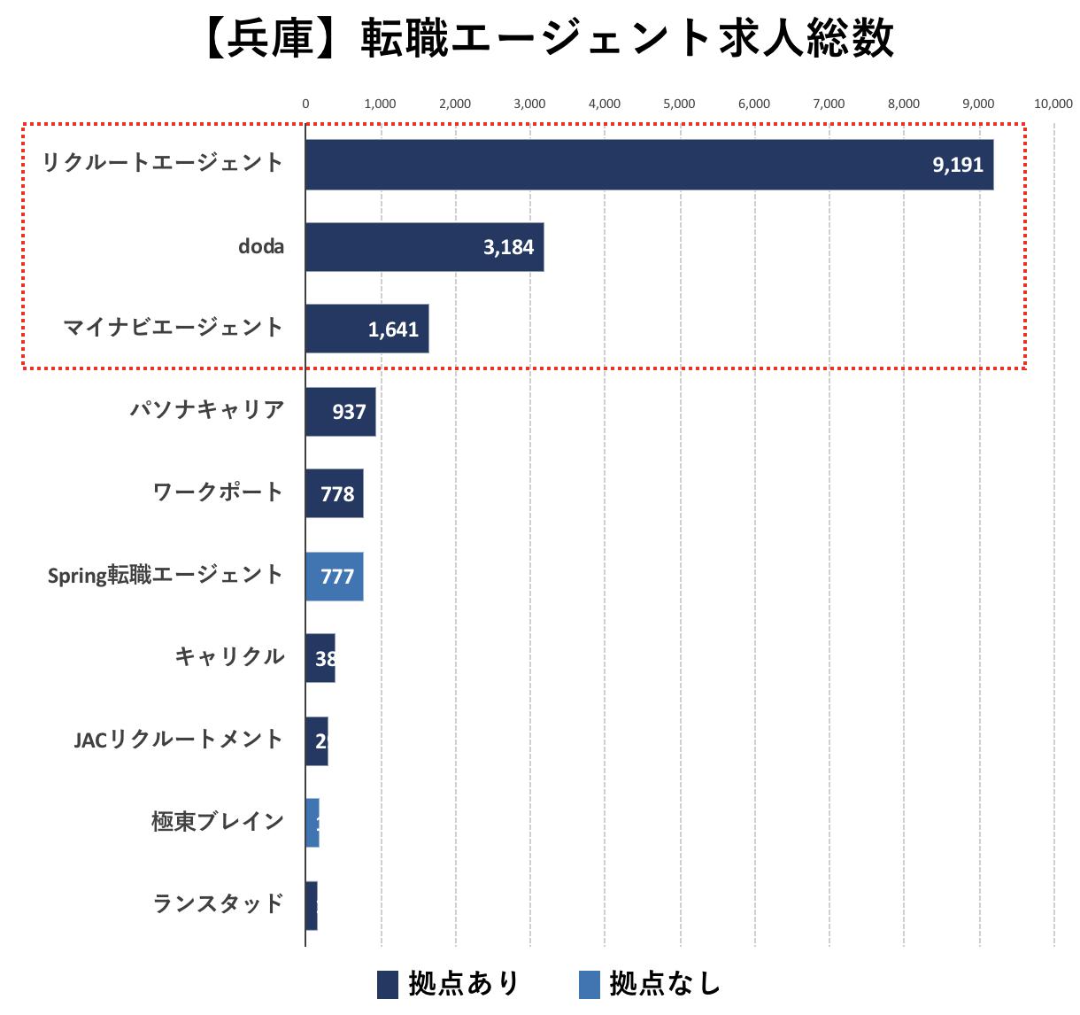 兵庫の転職エージェントの求人数の比較
