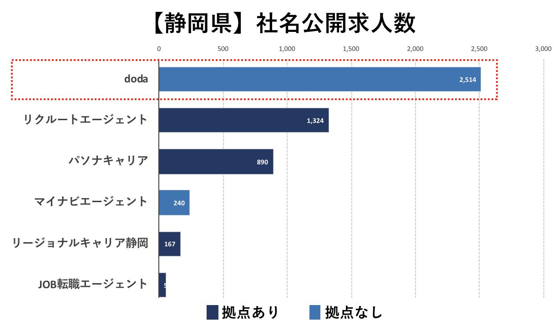 静岡の転職エージェントの社名公開求人数の比較