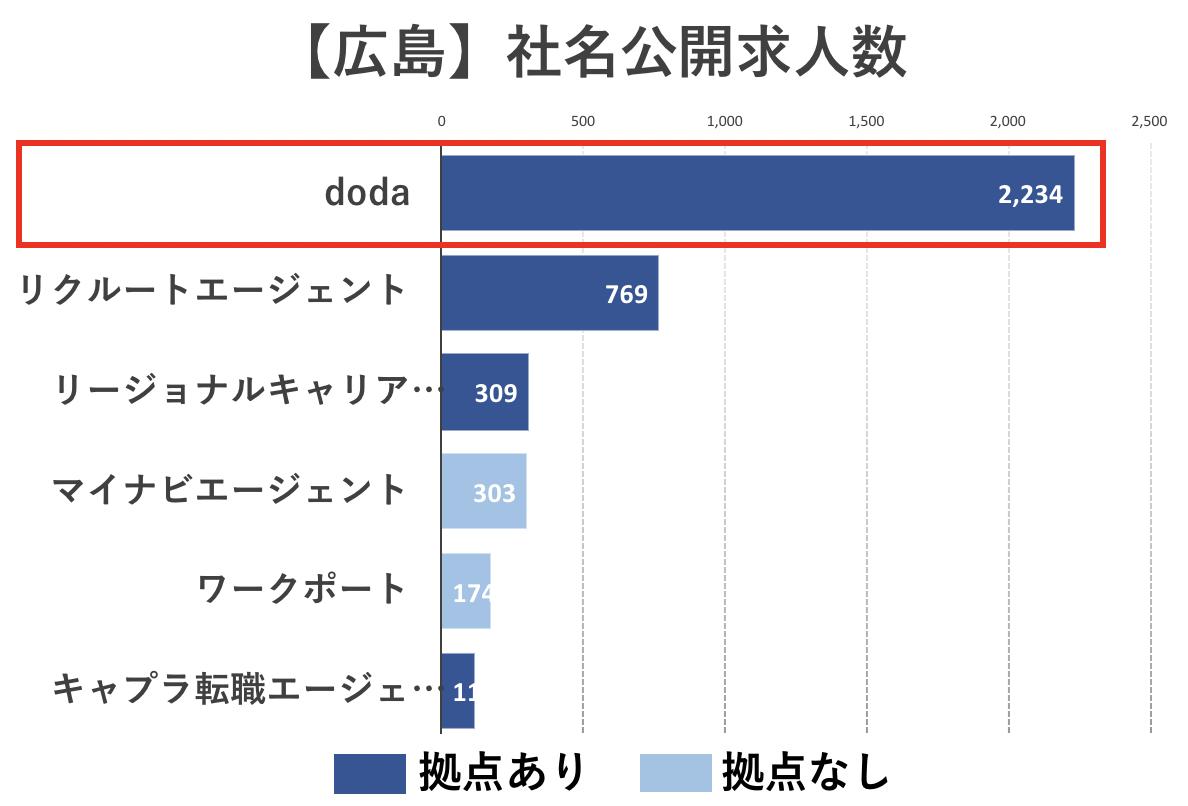 広島の転職エージェントの社名公開求人数比較(doda)