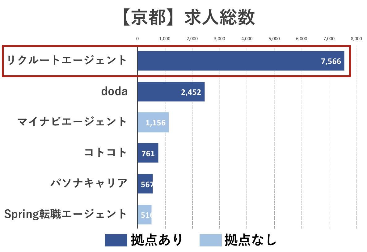 京都の転職エージェントの求人総数