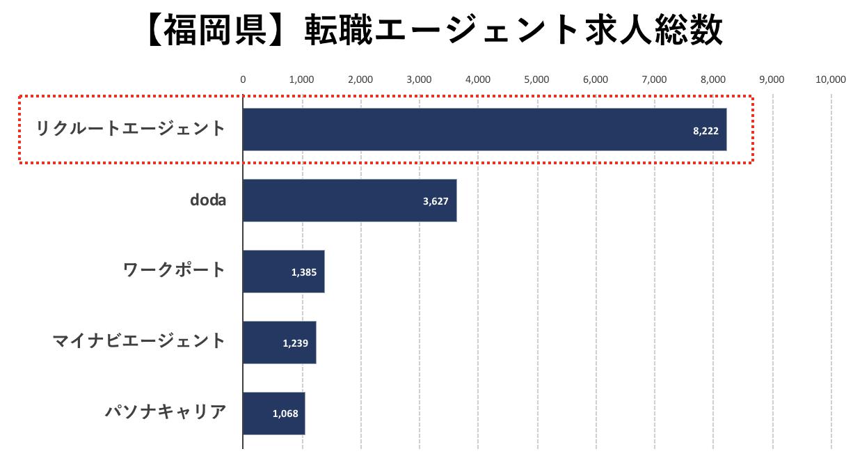 福岡の転職エージェントの求人数の比較