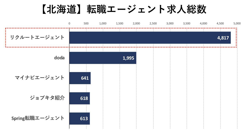 北海道の転職エージェントの求人数の比較