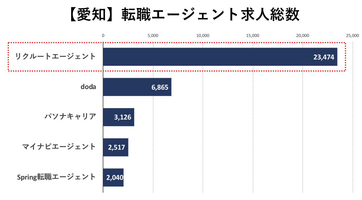 愛知の転職エージェントの求人数の比較