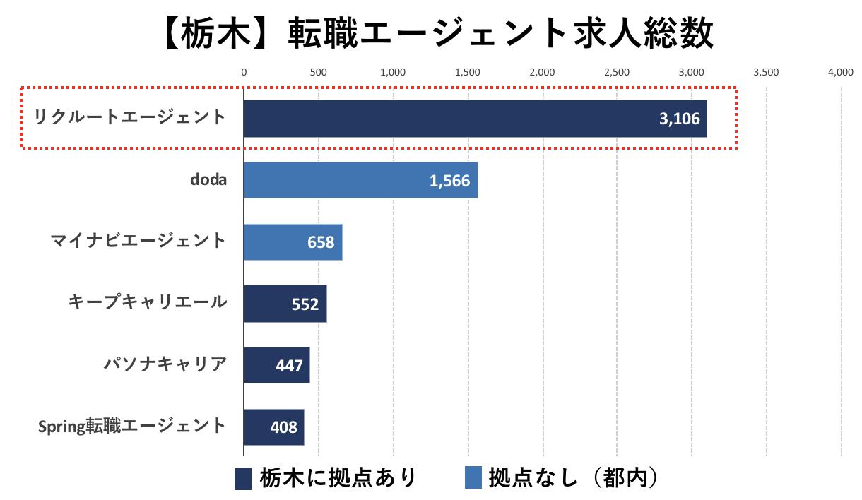 栃木の転職エージェントの求人数の比較