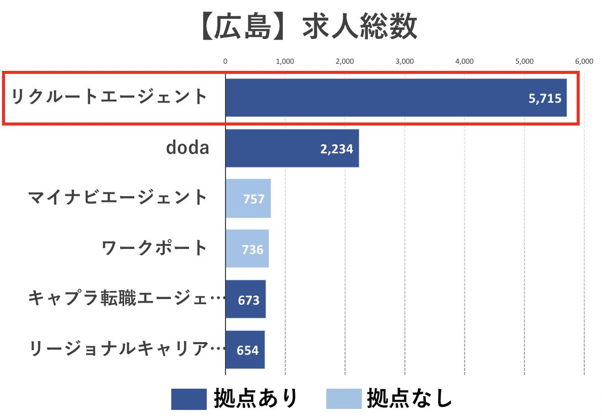 広島の転職エージェントの求人数比較(リクルートエージェント)