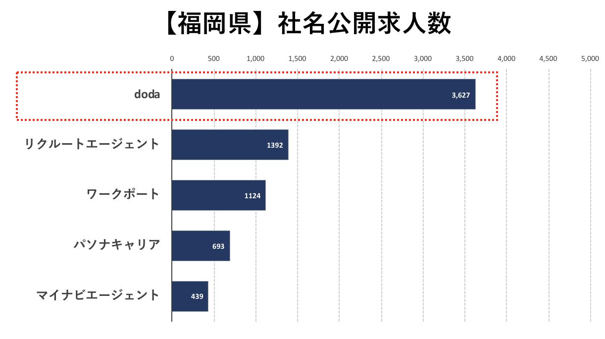 福岡の転職エージェントの社名公開求人数の比較