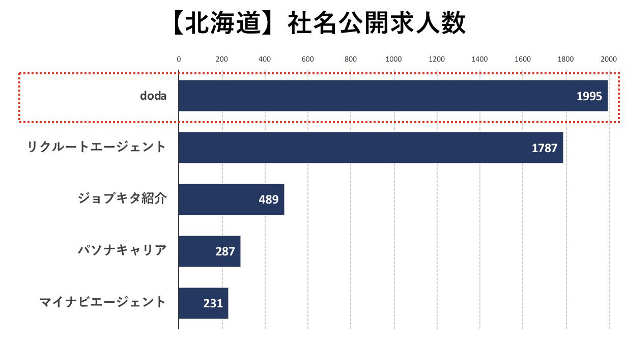 北海道の転職エージェントの社名公開求人数の比較