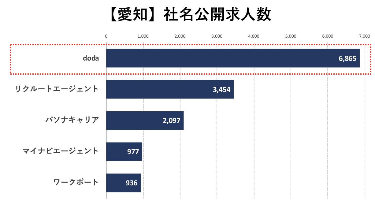 愛知の転職エージェントの社名公開求人数の比較