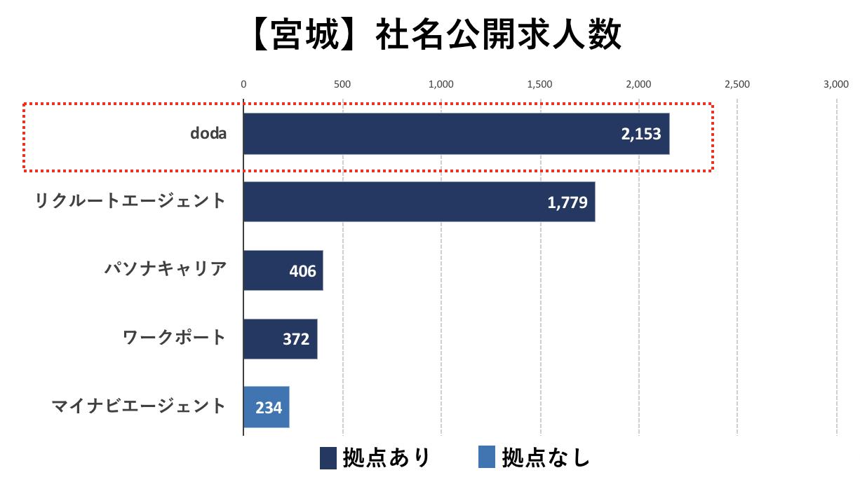 宮城の転職エージェントの社名公開求人数の比較