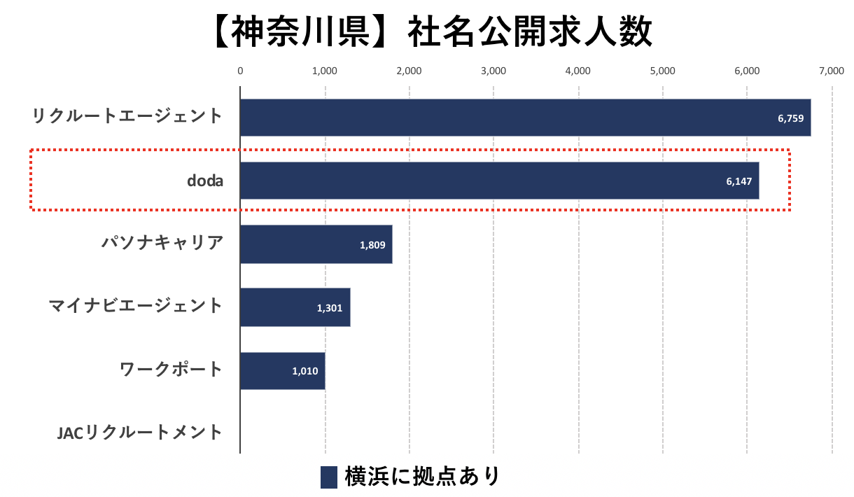 神奈川の転職エージェントの社名公開求人数の比較