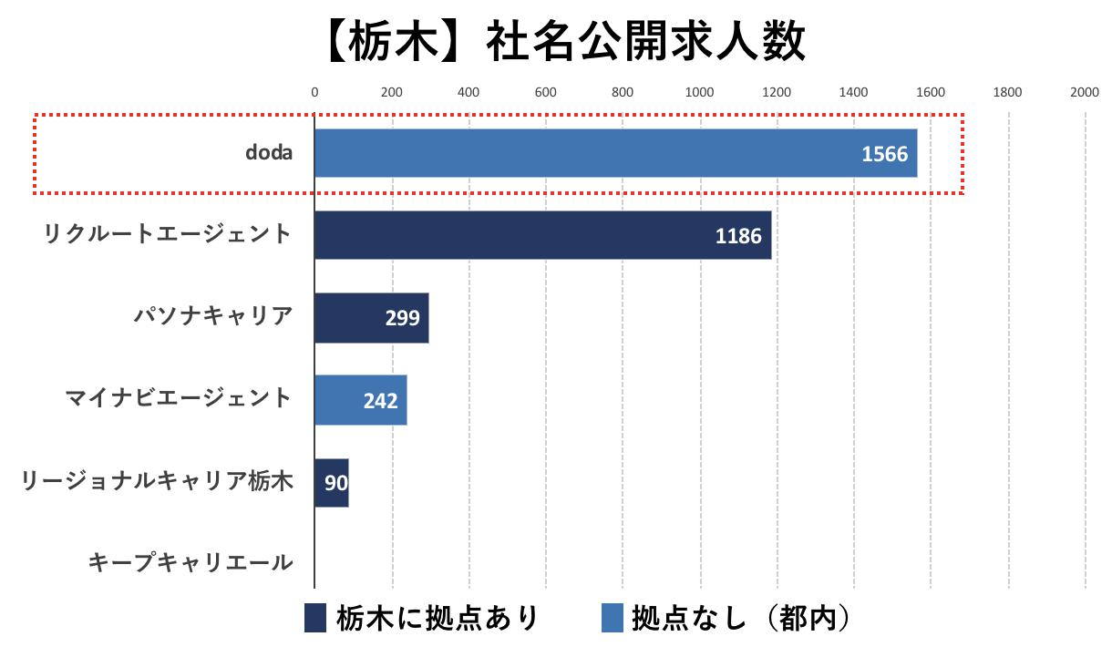 栃木の転職エージェントの社名公開求人数の比較