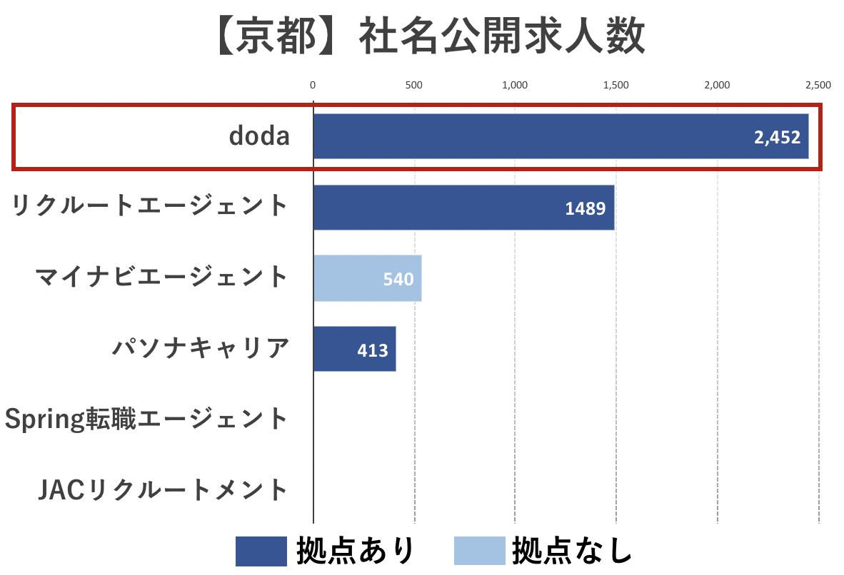 京都の転職エージェントの社名公開求人数の比較