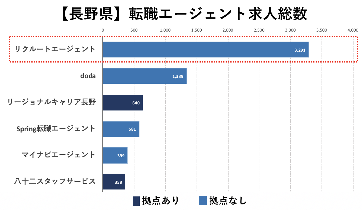 長野の転職エージェントの求人数の比較(リクルートエージェント)