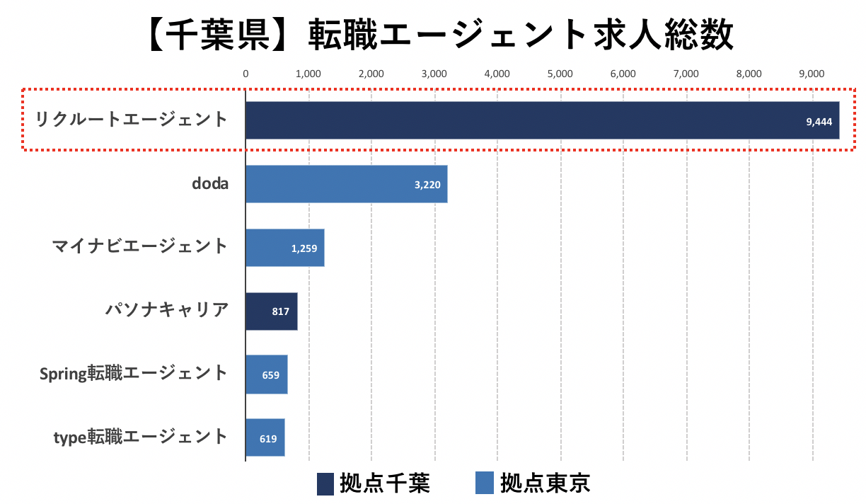 千葉の転職エージェントの求人数の比較(リクルートエージェント)