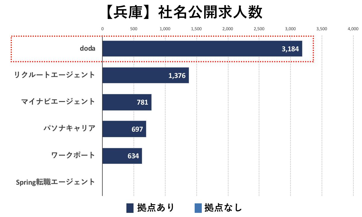 兵庫の転職エージェントの社名公開求人数の比較