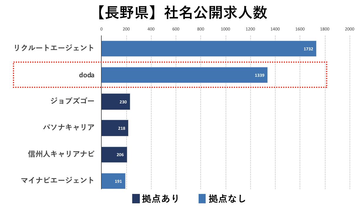 長野の転職エージェントの社名公開求人数の比較(doda)