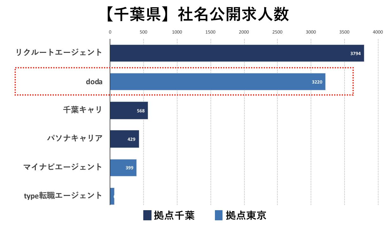 千葉の転職エージェントの社名公開求人数の比較(doda)