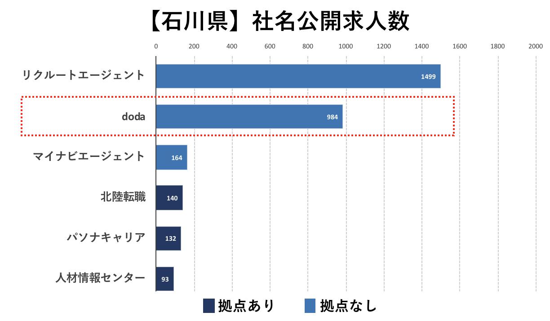の転職エージェントの社名公開求人数の比較