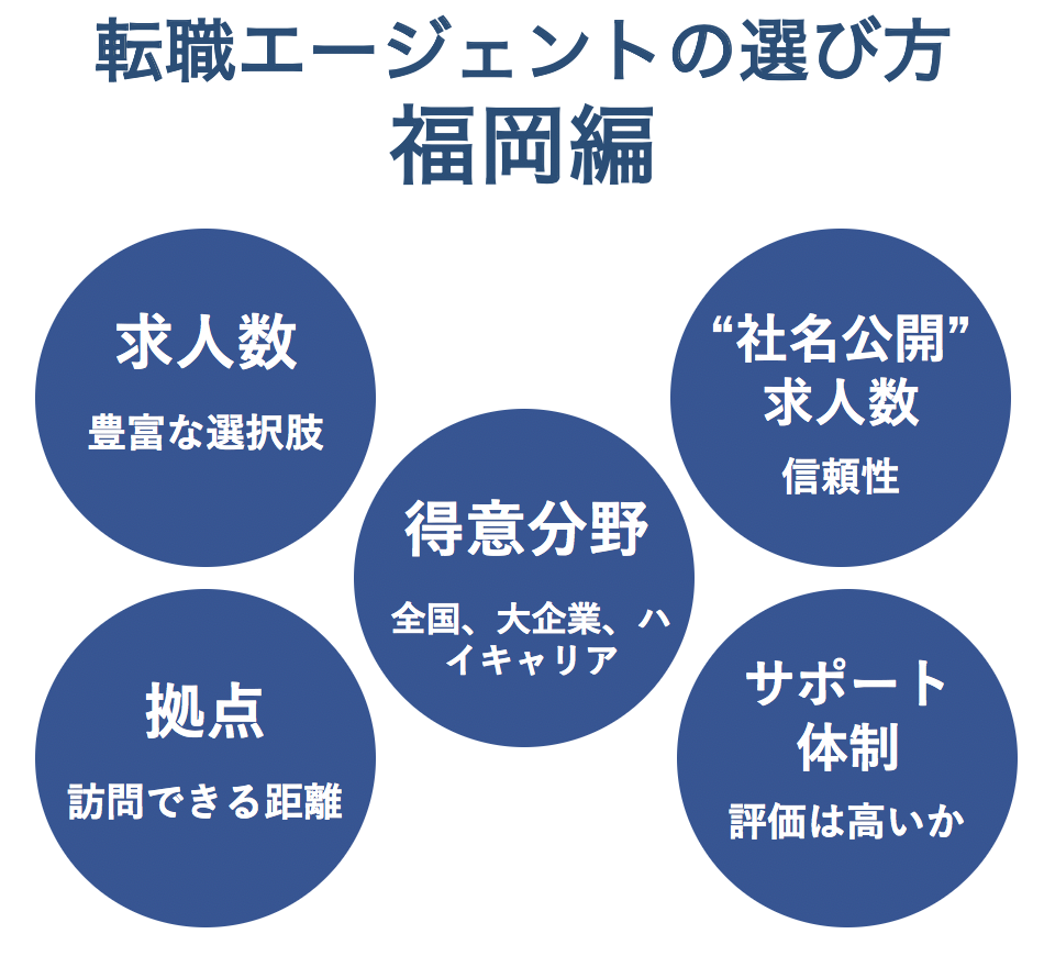 福岡の転職エージェントの選び方
