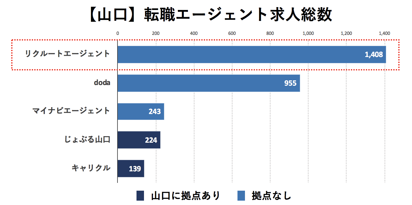 山口の転職エージェントの求人数の比較