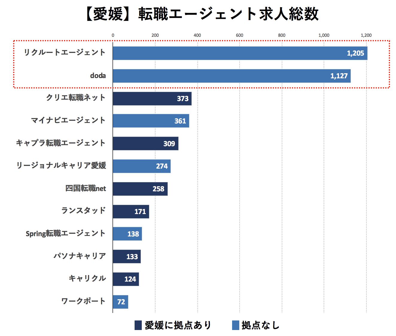 愛媛の転職エージェントの求人数の比較