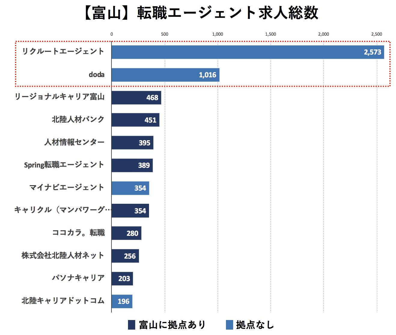 富山の転職エージェントの求人数の比較