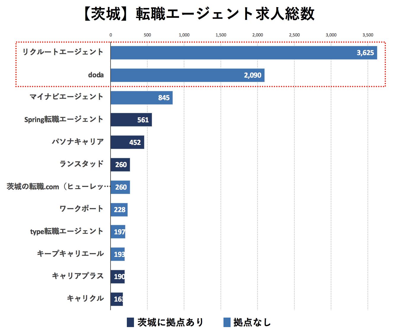 茨城の転職エージェントの求人数の比較