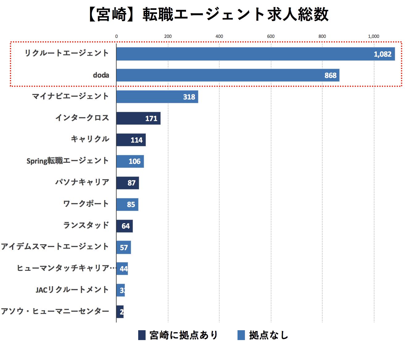 宮崎の転職エージェントの求人数の比較