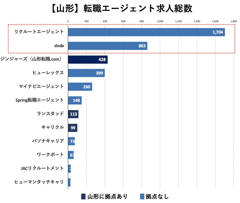 山形の転職エージェントの求人数の比較