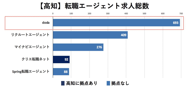 高知の転職エージェントの求人数の比較