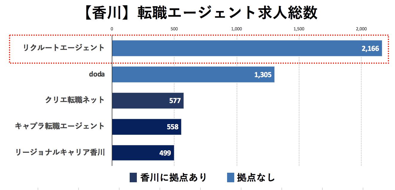 香川の転職エージェントの求人数の比較