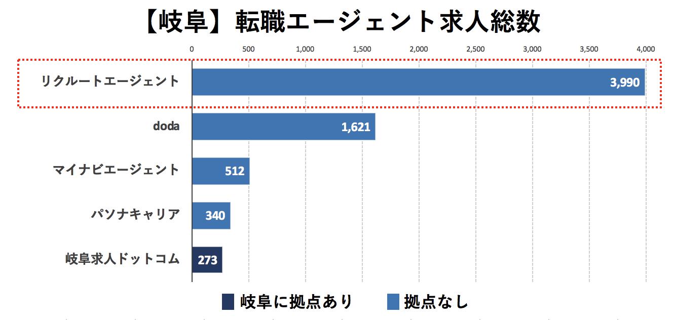 岐阜の転職エージェントの求人数の比較