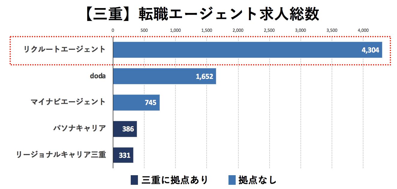 三重の転職エージェントの求人数の比較