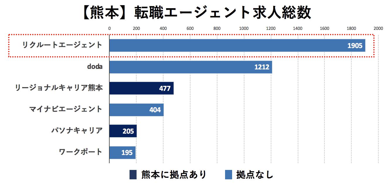 熊本の転職エージェントの求人数の比較