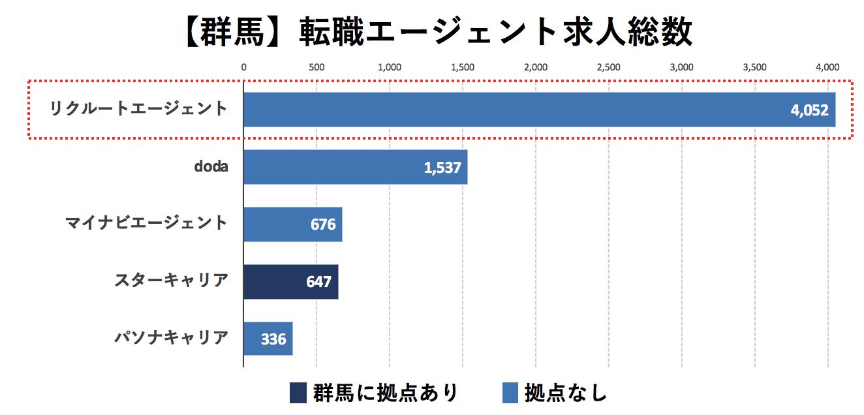 群馬の転職エージェントの求人数の比較