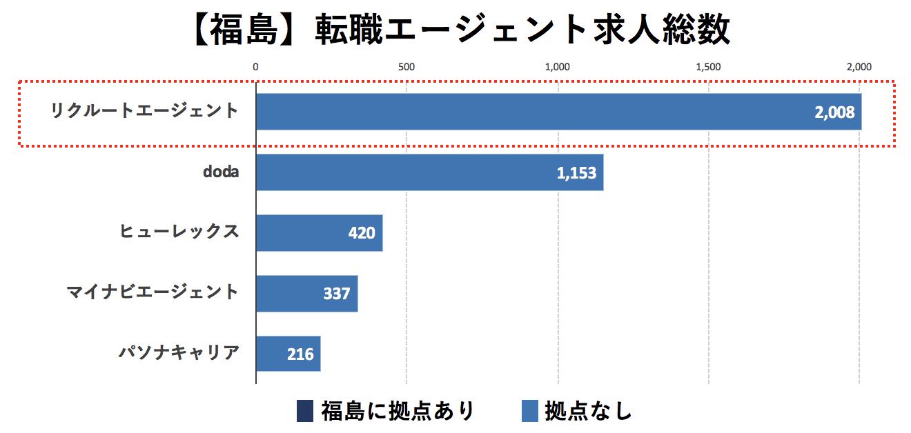 福島の転職エージェントの求人数の比較