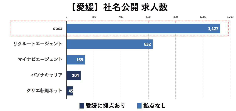 愛媛の転職エージェントの社名公開求人数の比較