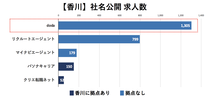 香川の転職エージェントの社名公開求人数の比較