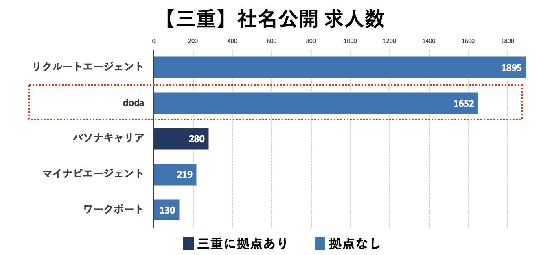 三重の転職エージェントの社名公開求人数の比較
