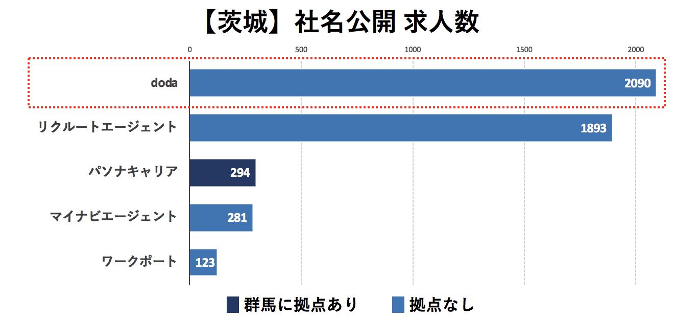茨城の転職エージェントの社名公開求人数の比較