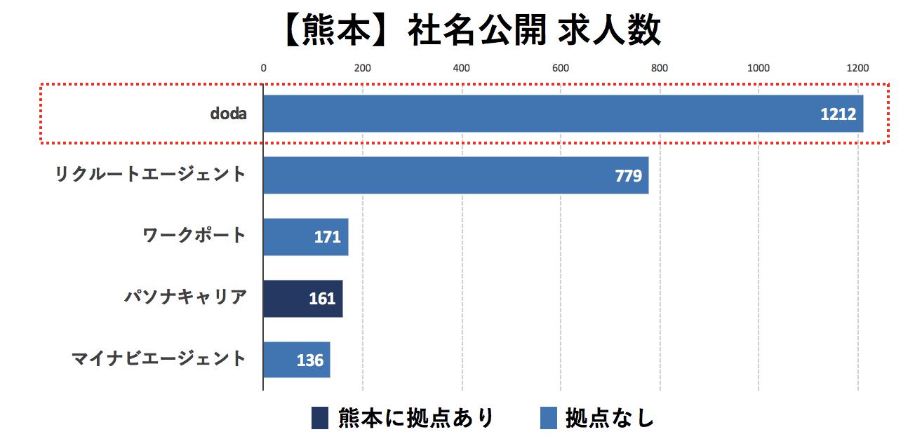 熊本の転職エージェントの社名公開求人数の比較