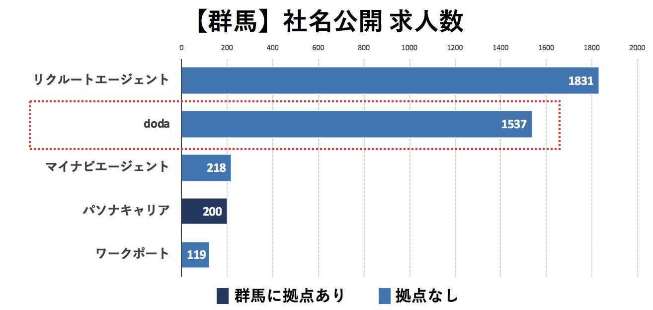 群馬の転職エージェントの社名公開求人数の比較