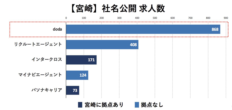 宮崎の転職エージェントの社名公開求人数の比較