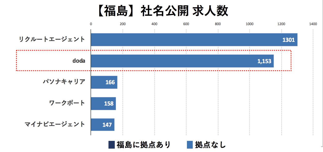 福島の転職エージェントの社名公開求人数の比較