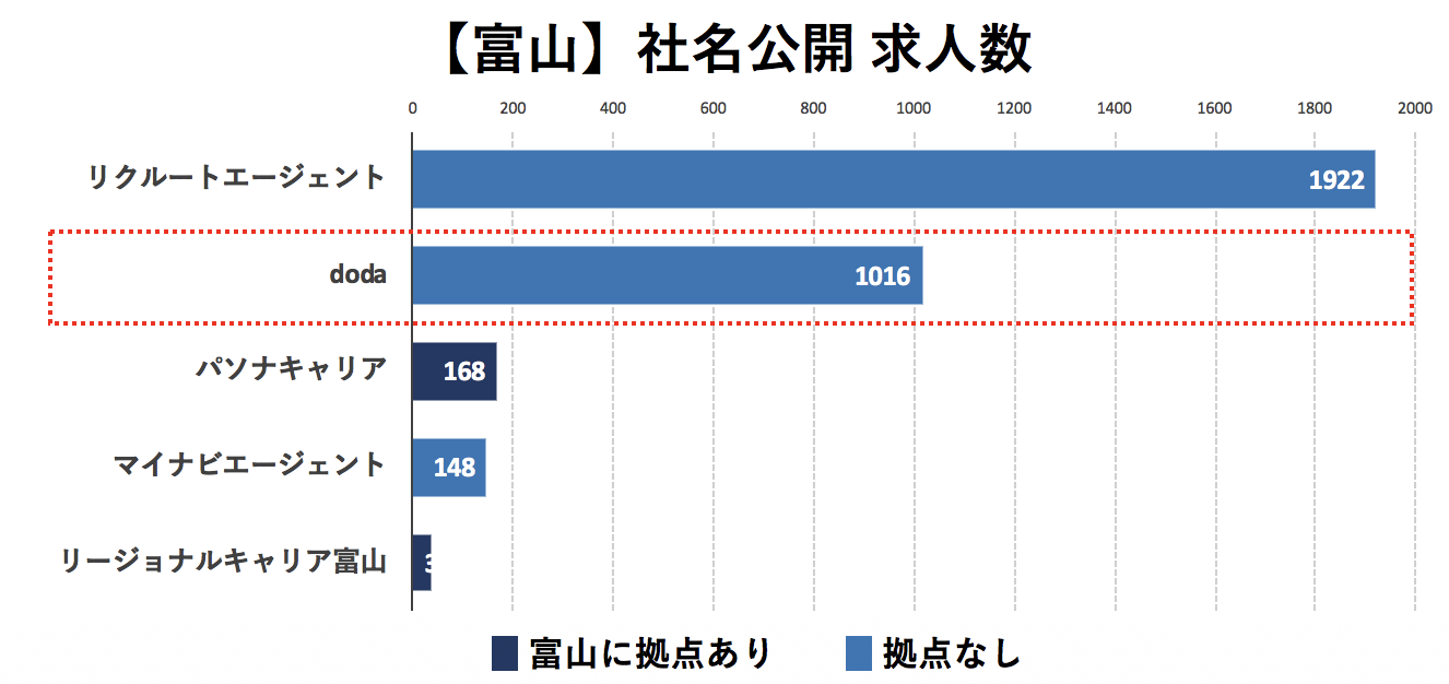 富山の転職エージェントの社名公開求人数の比較